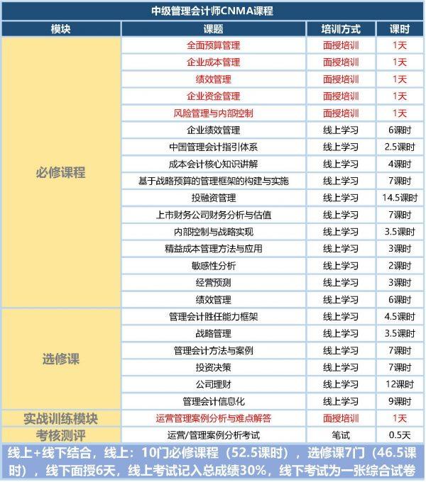 中级管理会计师CNMA证书考试大纲