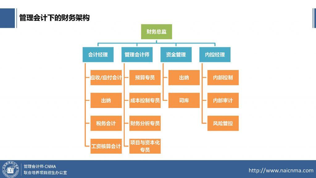 管理会计师的职业前景与规划-v9_页面_17