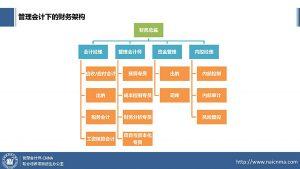 管理会计师CNMA招生办公室-企业管理会计人才队伍建设需求