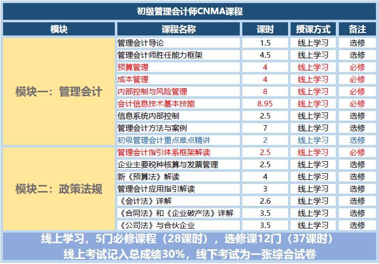 北京国家会计学院管理会计师CNMA证书-初级管理会计师考试大纲
