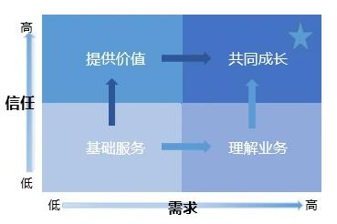 北京国家会计学院-管理会计师CNMA招生网站-降本增效